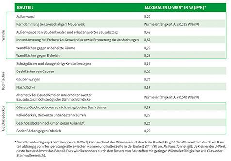 Energetische Gebäudesanierung: Steuerliche Förderung von energetischen Einzelmaßnahmen im Bereich Dämmung - die technischen Mindestanforderungen im Überblick