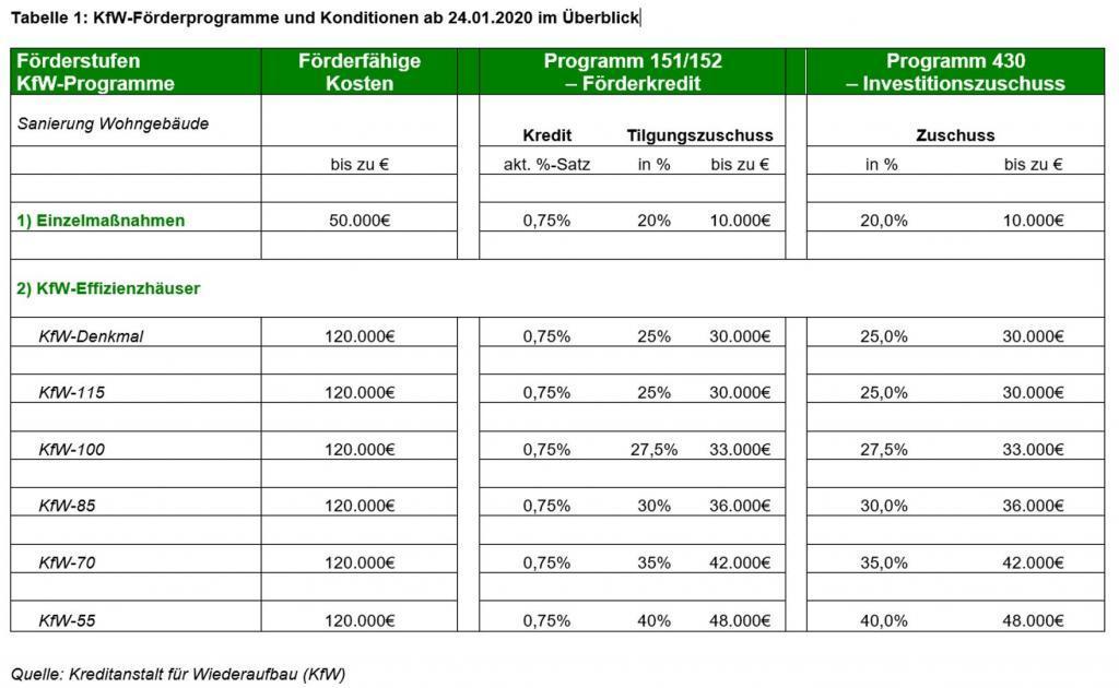 Tabelle 1: KfW-Förderprogramme und Konditionen ab 24.01.2020 im Überblick