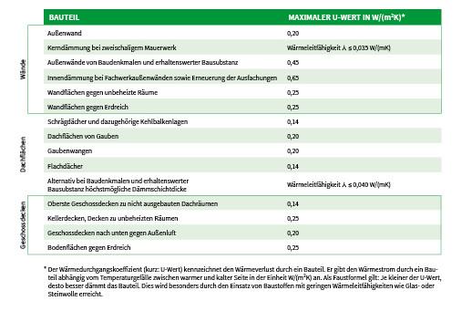 Tabelle technische Mindestanforderungen steuerliche Foerderung