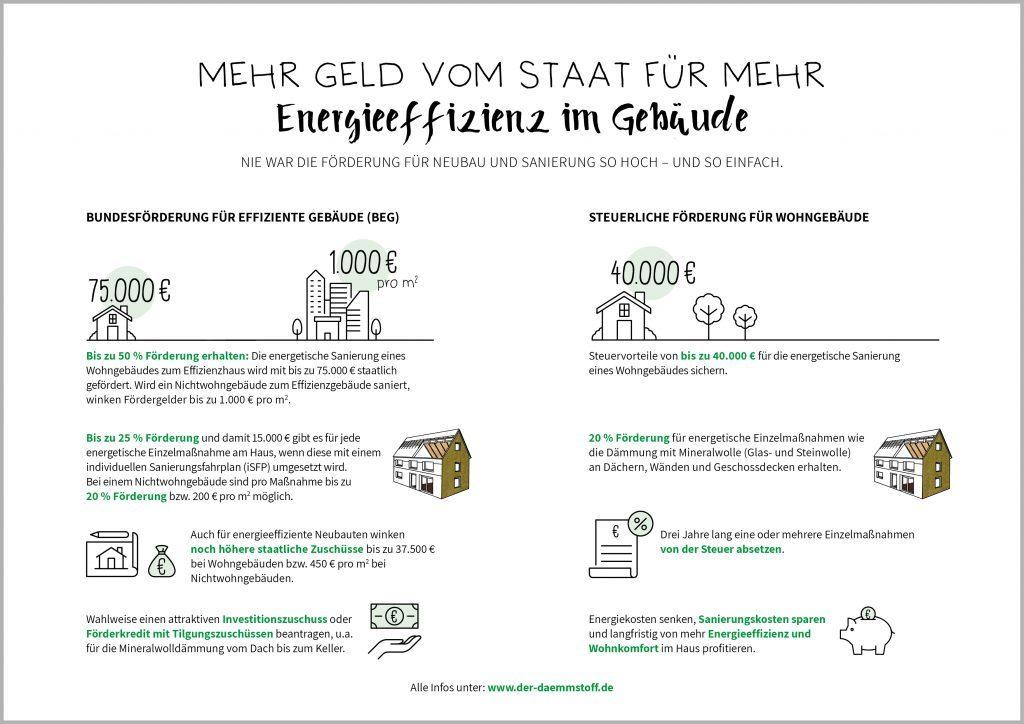 Infografik I Förderung I Energieeffiziente Gebäude I Neubau I Sanierung
